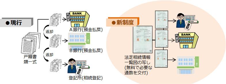 法定相続情報証明制度の手続の流れ