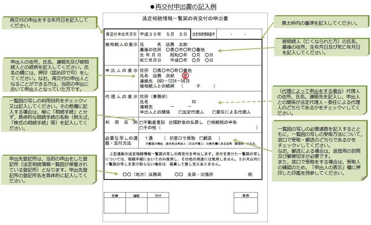 再交付申出書の記入例